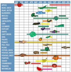 First step to eating more sustainable: eat what's in season! (Picture: Seasonal produce chart.)