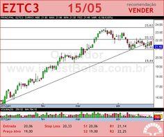 EZTEC - EZTC3 - 15/05/2012
