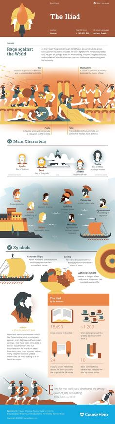 The Iliad Study Guide Get detailed overviews, in-depth analyses, and little-known trivia with Course Hero infographics on all your favorite books! World Literature, English Literature, Classic Literature, Book Summaries, Teaching English, Book Nerd, Love Book, Great Books, Book Lists