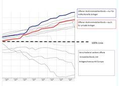 Offene Wohnimmobilienfonds - wirklich nur für institutionelle Anleger interessant? Hier nachlesen : http://wp.me/p2lBDU-DA