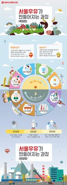 전용목장이 있는 서울우유는  우유가 어떻게 생산되는지부터  어떻게 가공되는지까지  전부 공개할 수 있어요!   우유가 여러분 손에 도착하기까지  어떤 과정을 거치는지 지금 바로 알아볼까요~
