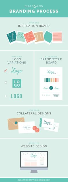 Branding process infographic - Elle & Company