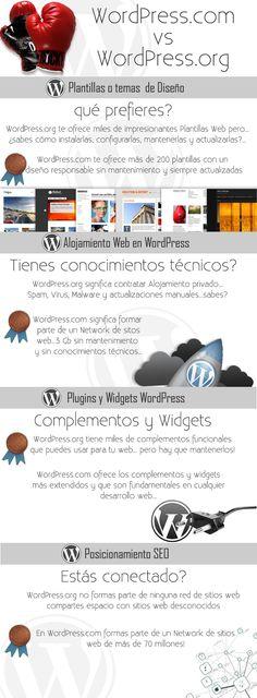 Profundo análisis de las ventajas e inconvenientes de desarrollar sitios web con WordPress en sus dos versiones, WordPress.com y WordPress.org…los resultados son sorprendentes.