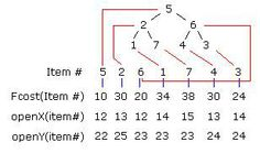 Using Binary Heaps in A* Pathfinding