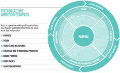 The Collective Ambition Compass.