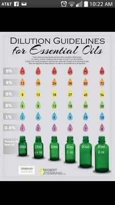 Handy essential oil dilution chart