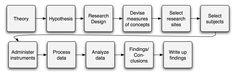 Quantitative Research fieldmap Qualitative Research Methods, Quantitative Research, Research Field, University Tips, Nursing Research, Big Data, Critical Thinking, Lesson Plans, Nerdy
