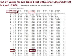 how to find sample size in anova table