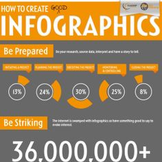 How To Create Good Infographics  title=