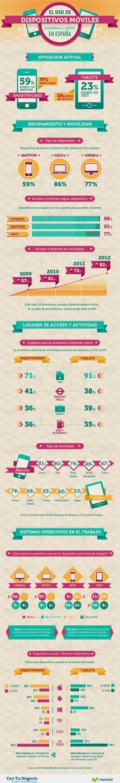 Infografía uso de los dispositivos móviles en España en el año 2013