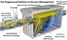 Inside of a plastic grease trap