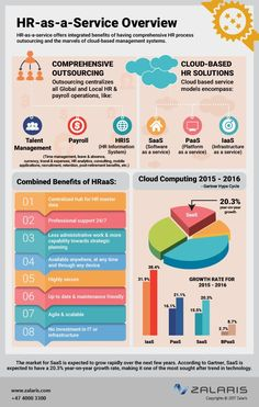 As organizations soar to the cloud business process outsourcing too is extending its services into the cloud through BPaaS. Heres a quick overview of the cloud impact on HR. Time Management Tips, Business Management, Knowledge Management, Human Resources Career, Human Resource Management System, Memes Gretchen, Cloud Based Services, Employee Handbook, Software