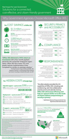 41 Office 365 And Sharepoint Facts Ideas Sharepoint Office 365 Microsoft Office
