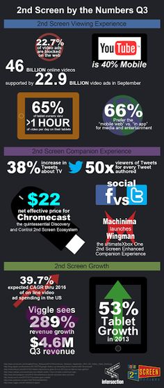 2nd Screen By the Numbers infographic - Q3 2013  Via @Chuck Ganchorre Ganchorre Ganchorre Ganchorre Parker