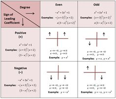 End behavior of polynomials! Great, I have a test on this soon. I needed to see this!
