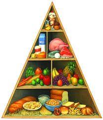 نتيجة بحث الصور عن الهرم الغذائي Nutrition Pyramid Organic Recipes Healthy Food Pyramid