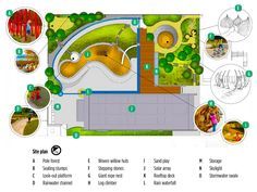The original site design shows how it all fits together. Look closely to see the design of the roofwater collection system, which creates a play feature as it burbles through the playground, on its way to being filtered and re-used. Playground Flooring, Playground Design, Site Design, Design Show, Vancouver City, Sand Play, Rooftop Deck, Play Centre, Landscape Design