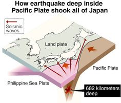 The depth of 7.8 magnitude Japanese earthquake caused widespread shaking | Geology IN