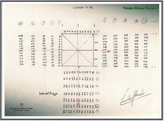 W.D.Gann – Costruzione calcolatori Prezzo-TempoFinanzaNoStop | FinanzaNoStop