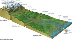world building rivers Snow Lake, City Layout, Writing Resources, Writing Tips, Earth From Space, Biomes, Landscape Prints, Teaching Science, Earth Science