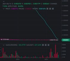 Should i buy XLMDOWN token now ? Pic says it all