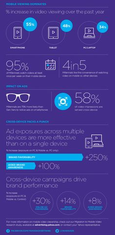Infographic: Mobile Video Views Increased by 55 Per Cent in 2015 Marketing Magazine, Mobile Video, Mobile Marketing, Tsunami, Infographic, Smartphone, Infographics, Tsunami Waves