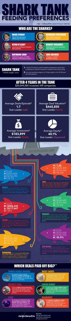 Shark Tank Feeding Frenzy (Infographic) | for #SmallBiz that wants to go big.