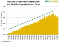 Will Obama's Chained CPI Help Keep Inflation from Eating into Your Savings? #miller'smoneyforever #financial #savings #investments