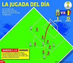 Con el único gol del partido Gonzalo Higuaín le dio el triunfo a #Argentina. #Brasil2014