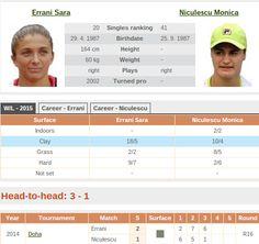 7/18/15 Via WTA Scores   ·  2015 BRD Bucharest Open SF – Sara Errani def. Monica Niculescu - 5-7, 6-1, 6-2 #Bucharest #WTA