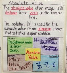 Absolute Value Anchor Chart created by Lauren Kubin