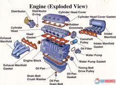 Automotive Engineering, Electrical Engineering, Engine Block, Car Engine, Motorcycle Engine, Corvette Cabrio, Carl Benz, Design Garage, Car Facts