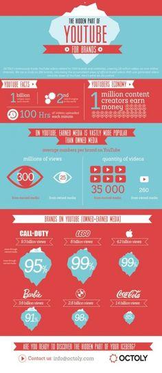 La face cachée de YouTube pour les marques. #media #business #socialmedia