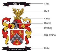 Coat of Arms diagram, Wikipedia | A Lil of This A Lil of That ...
