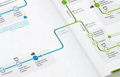 F+S Infographic by Martin Oberhäuser, via Behance Data Flow Diagram, Diagram Design, Process Flow, Journey Mapping, Timeline Design, Logo Design, Graphic Design, Simple Illustration, Information Design