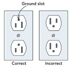 The outlets in my house are installed with the grounding prongs above the slots for the paired plug blades. Is this wrong? Mary Walsh, Lawrence, KS A: Rex Cauldwell, … Basic Electrical Wiring, Installing Electrical Outlet, Electrical Code, Electrical Projects, Electrical Installation, Electrical Outlets, Outlet Wiring, Light Switch Wiring, House Wiring