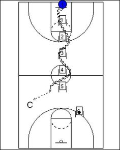 5-on-O Full-Court Basketball Drills, Coach's Clipboard