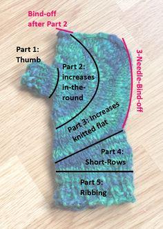 Circle Mitts - Aran Weight Version | FREE pattern http://knitting-and-so-on.blogspot.com/2014/10/circle-mitts-aran-weight-version.html