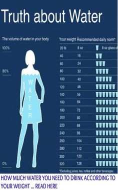 Learn How Much Water You Need to Drink According to Your Weight