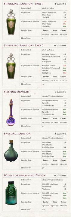 Pottermore Insider: Guide to Potions Class – Potions Fact Sheet- Harry Potter École Harry Potter, Classe Harry Potter, Mundo Harry Potter, Harry Potter Halloween, Harry Potter Birthday, Harry Potter Universal, Hogwarts, Slytherin, Harry Potter Classroom