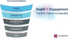 "There are countless ways to measure social media engagement. I have seen brands try to do it in so many different ways. Lately, many people have been discounting engagement as ""noncritical"" - but it's a mistake. They're wrong, and here's why. Social Media Engagement, Media Specialist, Infographics, Personal Care, Tips, People, Self Care, Infographic, Personal Hygiene"