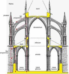HISTORIA ARCHITEKTURY EUROPEJSKIEJ TYLKO DLA ORŁÓW - SKRÓT Detail Architecture, Architecture Antique, Cathedral Architecture, Revival Architecture, Classic Architecture, Architecture Drawings, Futuristic Architecture, Historical Architecture, Architecture Religieuse