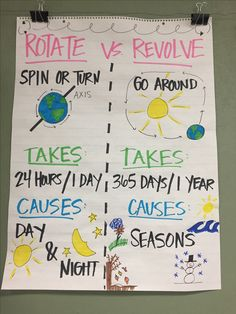 Solar system anchor chart happy little teacher 2nd grade rotate vs revolve anchor chart ccuart Choice Image