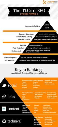 La Pirámide ddl #SEO!! #Infografía