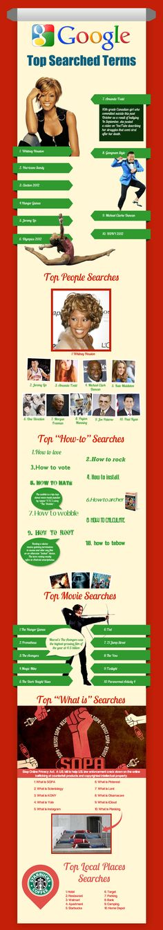 Most popular searches on Google in 2012. #infographics #Google