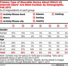 February 2015 research by ACCENT Marketing Services indicates that watches are not what most consumers are looking for when it comes to wearables. Only around a quarter of internet users said they were most excited about watches, compared with 44% who were more likely to be most interested in an activity tracker or fitness band. Another 8% most wanted activity or fitness clips, as opposed to bands.