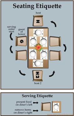 diagram for getting seating arrangements right! Serving etiquette tips are a Great Bonus!Perfect diagram for getting seating arrangements right! Serving etiquette tips are a Great Bonus! Dinning Etiquette, Table Setting Etiquette, Etiquette Dinner, Dinner Table Settings, Tea Etiquette, Table Manners, Good Manners, Planning Menu, Party Planning