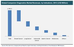 Lung Cancer, Breast Cancer, Personalized Medicine, Marketing Data, Lunges, Investing, Trends, Google Search
