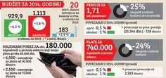 Падају плате и пензије, расту само дугови - http://www.vaseljenska.com/ekonomija/padaju-plate-penzije-rastu-samo-dugovi/