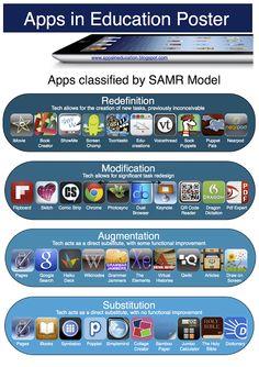 SAMR Model Apps Poster